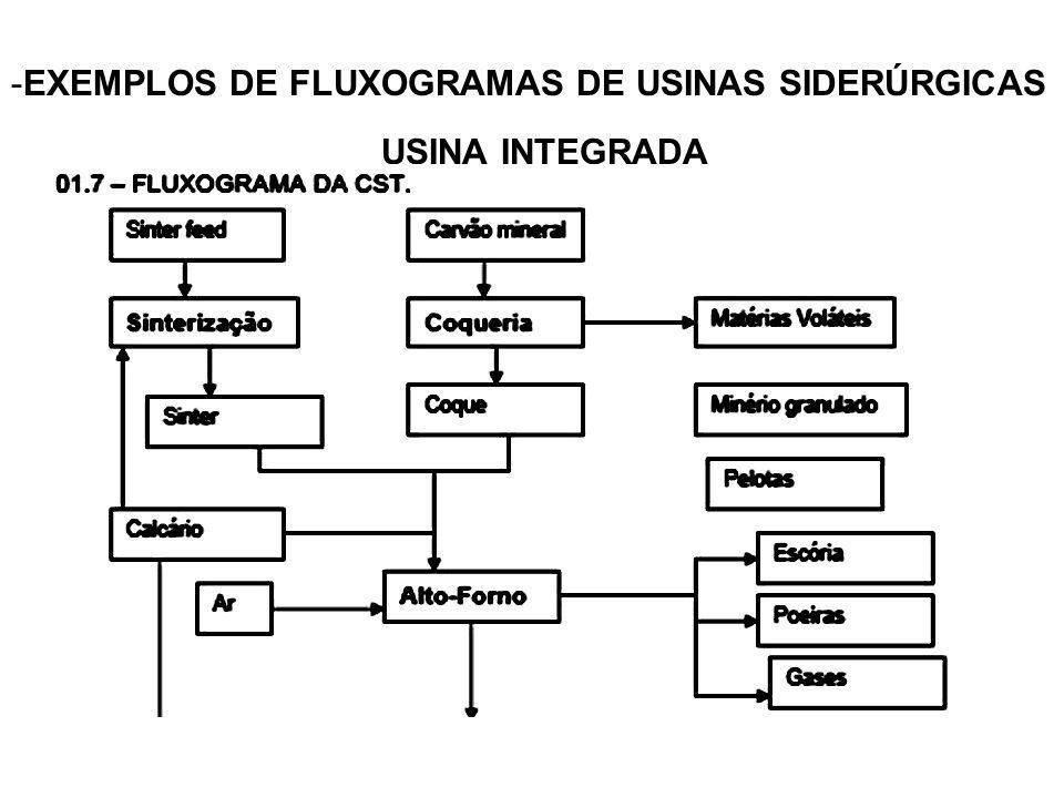 -EXEMPLOS DE FLUXOGRAMAS DE USINAS SIDERÚRGICAS USINA INTEGRADA