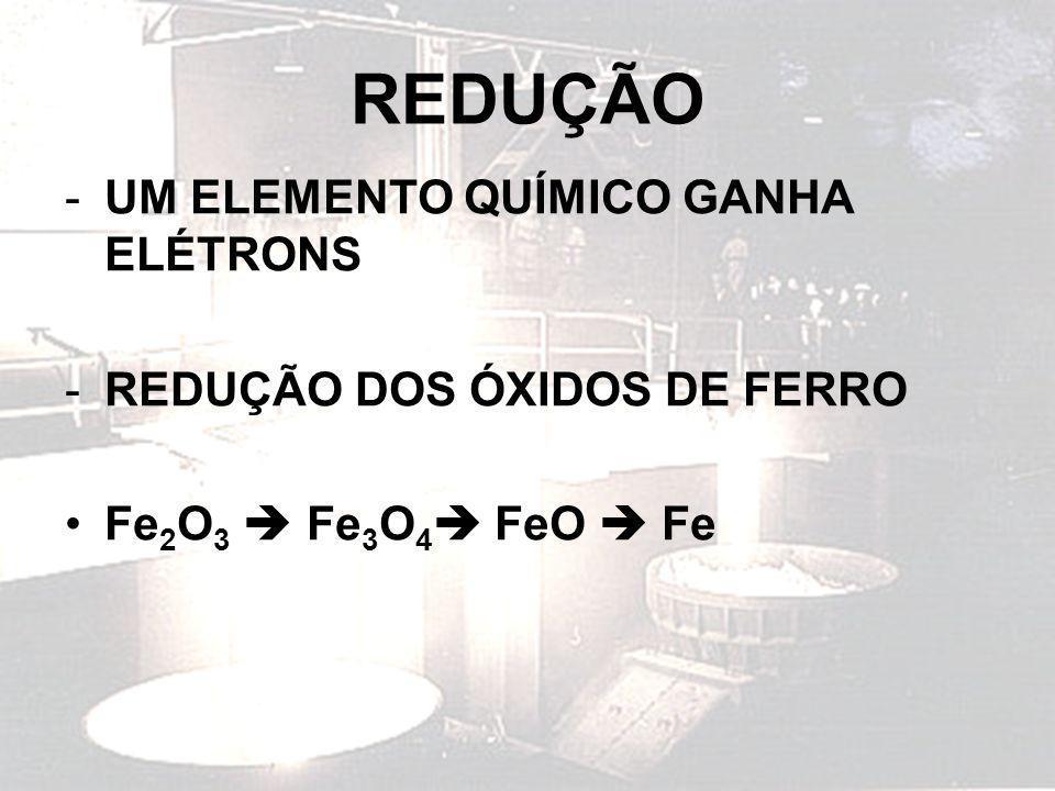 REDUÇÃO -UM ELEMENTO QUÍMICO GANHA ELÉTRONS -REDUÇÃO DOS ÓXIDOS DE FERRO Fe 2 O 3 Fe 3 O 4 FeO Fe