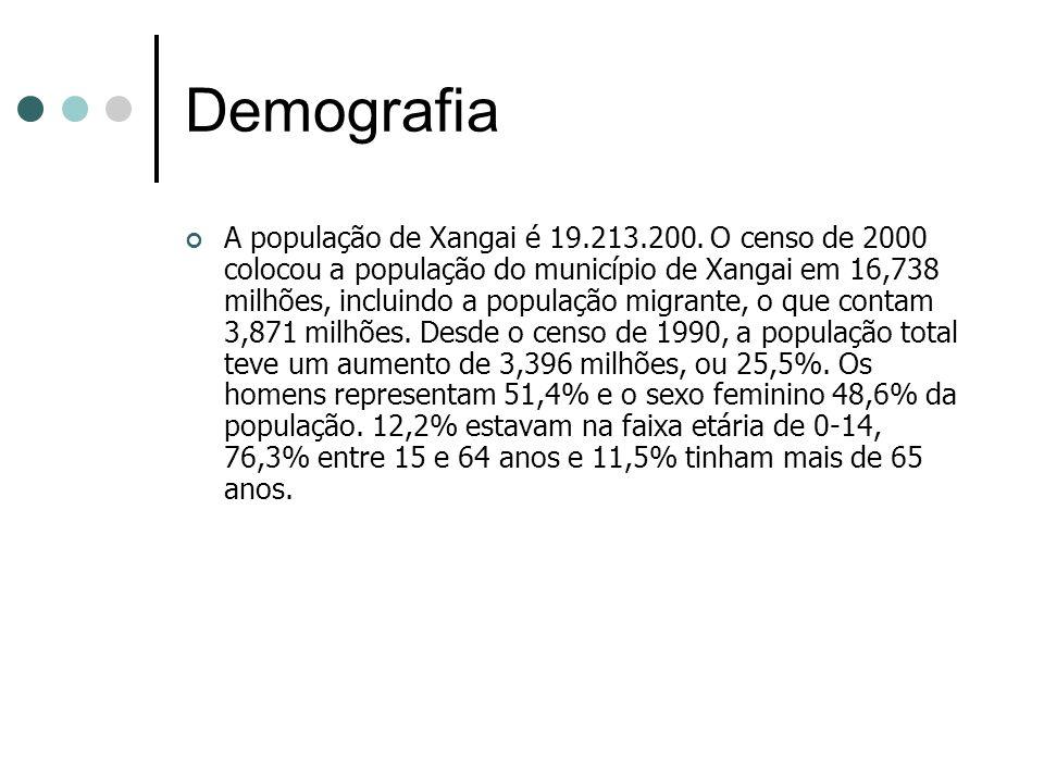 Demografia A população de Xangai é 19.213.200. O censo de 2000 colocou a população do município de Xangai em 16,738 milhões, incluindo a população mig