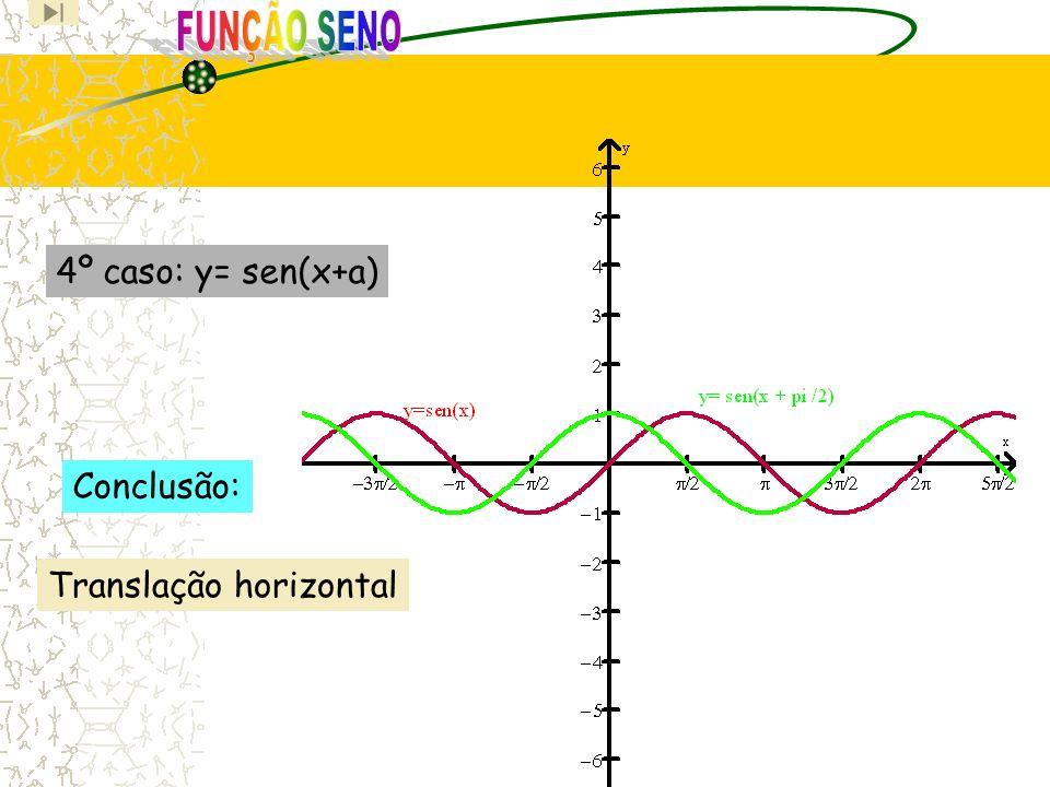 4º caso: y= sen(x+a) Translação horizontal Conclusão: