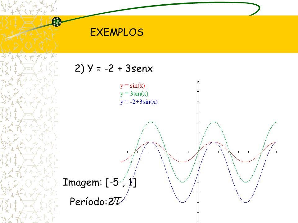 EXEMPLOS 2) Y = -2 + 3senx Imagem: [-5, 1] Período:2