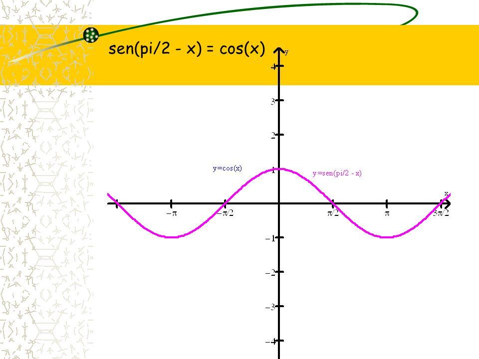 sen(pi/2 - x) = cos(x)
