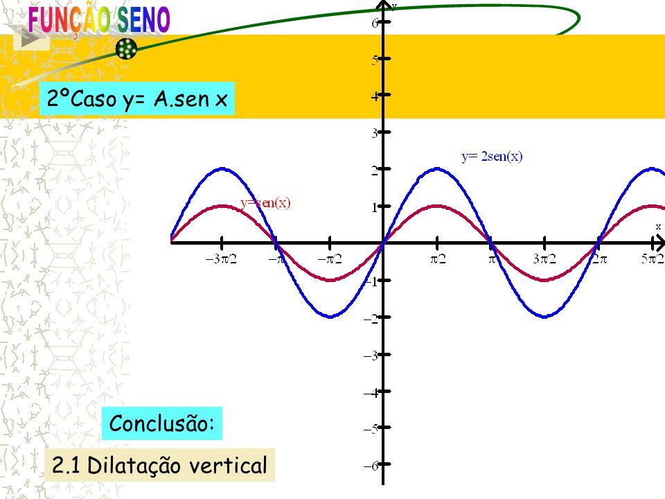 2ºCaso y= A.sen x 2.1 Dilatação vertical Conclusão:
