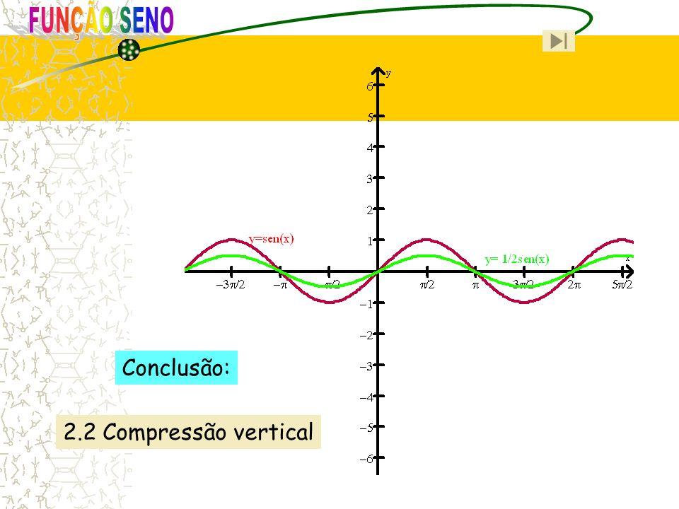 2.2 Compressão vertical Conclusão: