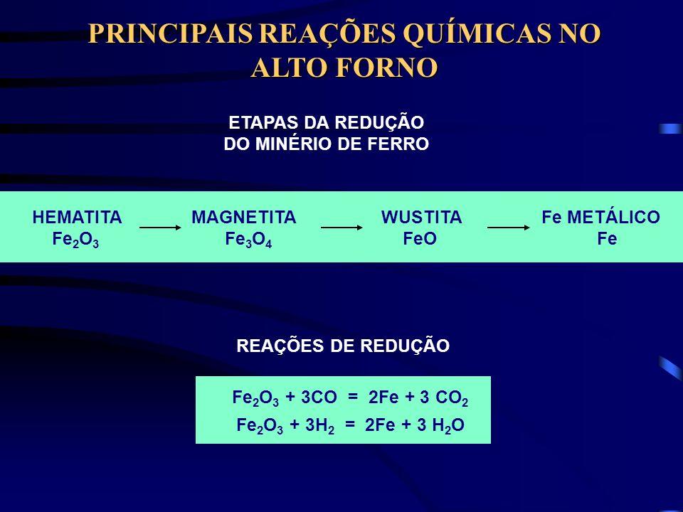 PRINCIPAIS REAÇÕES QUÍMICAS NO ALTO FORNO HEMATITA MAGNETITA WUSTITA Fe METÁLICO Fe 2 O 3 Fe 3 O 4 FeO Fe ETAPAS DA REDUÇÃO DO MINÉRIO DE FERRO Fe 2 O