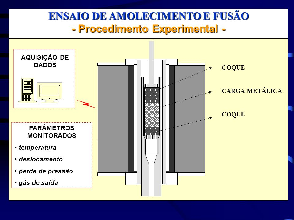 ENSAIO DE AMOLECIMENTO E FUSÃO - Procedimento Experimental - COQUE CARGA METÁLICA COQUE AQUISIÇÃO DE DADOS PARÂMETROS MONITORADOS temperatura deslocam