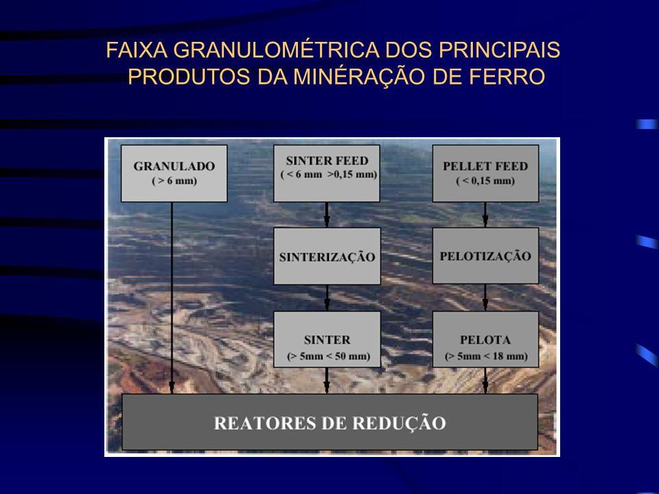 FAIXA GRANULOMÉTRICA DOS PRINCIPAIS PRODUTOS DA MINÉRAÇÃO DE FERRO