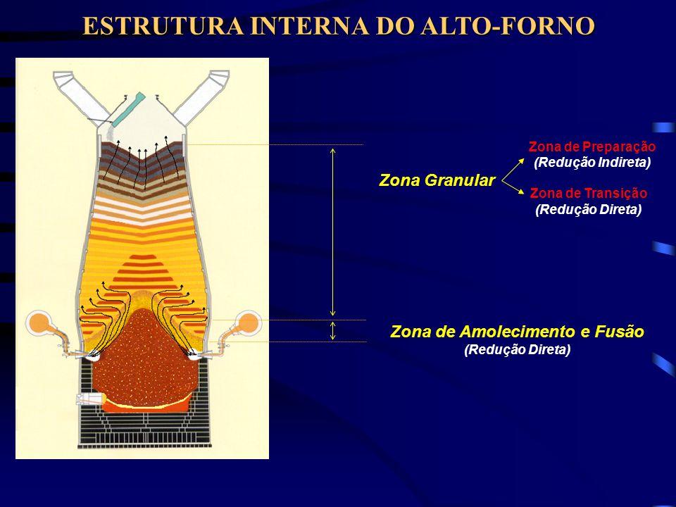 Zona de Amolecimento e Fusão (Redução Direta) ESTRUTURA INTERNA DO ALTO-FORNO Zona Granular Zona de Transição (Redução Direta) Zona de Preparação (Red