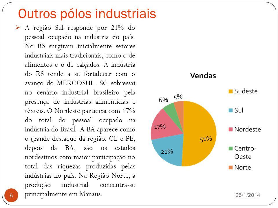 Outros pólos industriais 26/1/2014 6 A região Sul responde por 21% do pessoal ocupado na indústria do país.