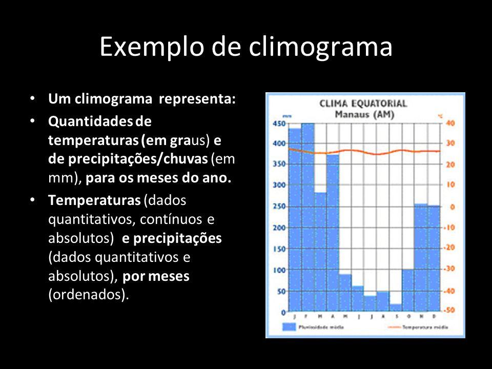 Exemplo de climograma Um climograma representa: Quantidades de temperaturas (em graus) e de precipitações/chuvas (em mm), para os meses do ano. Temper