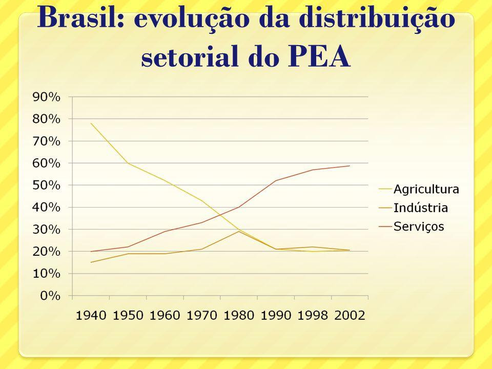 Brasil: evolução da distribuição setorial do PEA