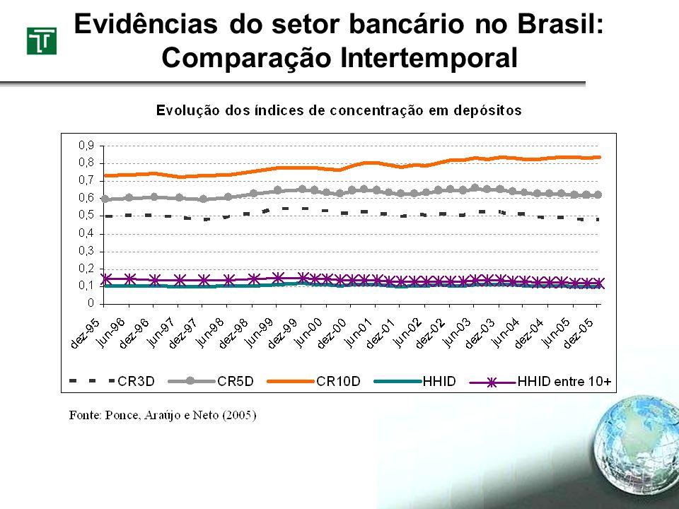 Evidências do setor bancário no Brasil: Comparação Intertemporal