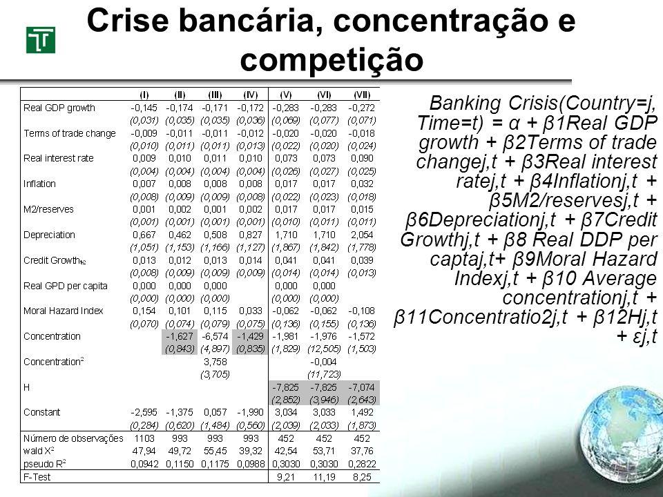 Crise bancária, concentração e competição Banking Crisis(Country=j, Time=t) = α + β1Real GDP growth + β2Terms of trade changej,t + β3Real interest rat