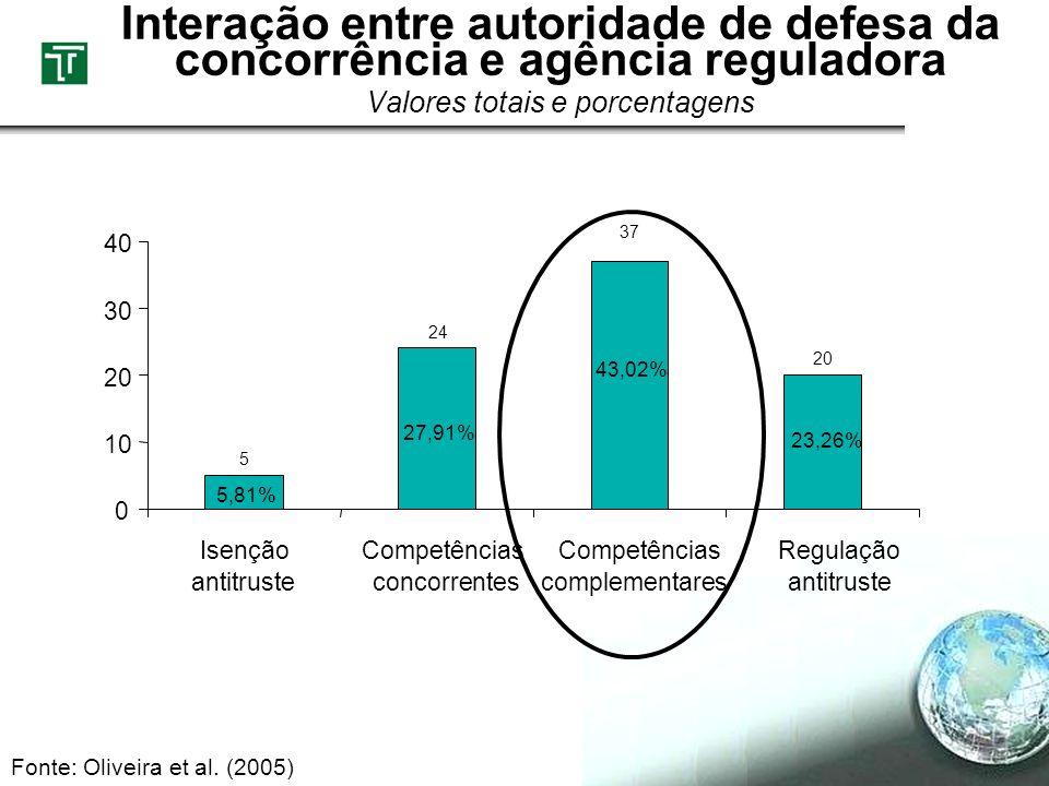 Interação entre autoridade de defesa da concorrência e agência reguladora Valores totais e porcentagens 5 24 37 20 0 10 20 30 40 Isenção antitruste Co