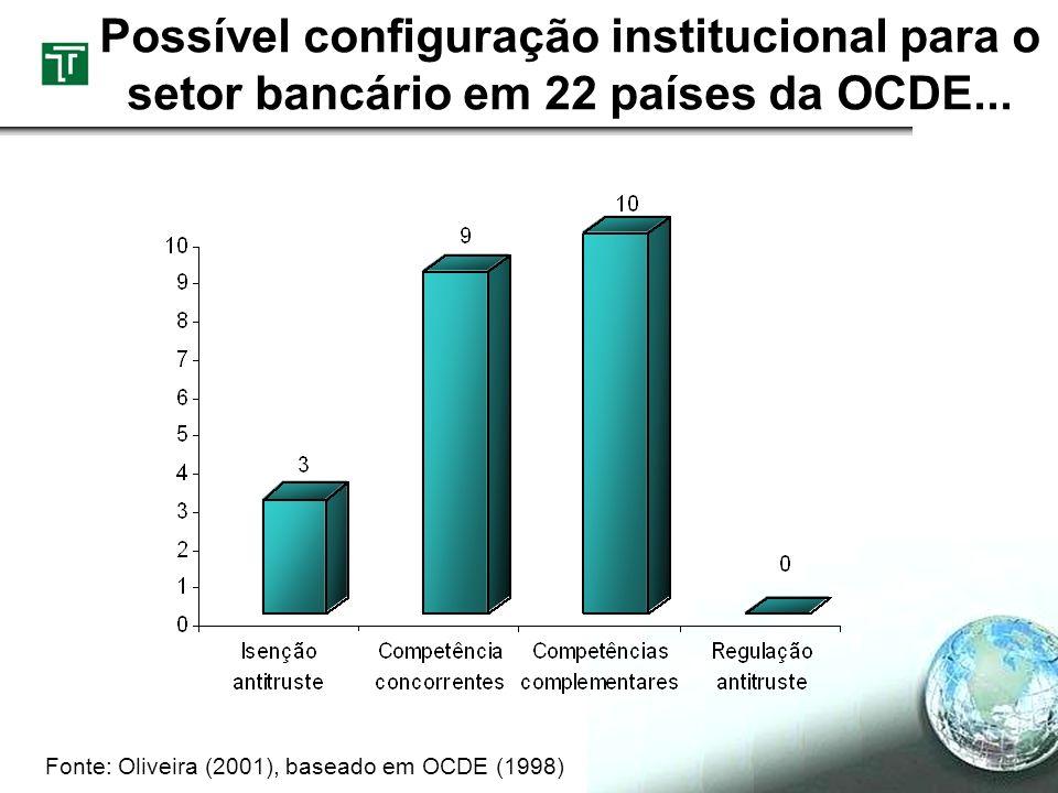 Possível configuração institucional para o setor bancário em 22 países da OCDE... Fonte: Oliveira (2001), baseado em OCDE (1998)