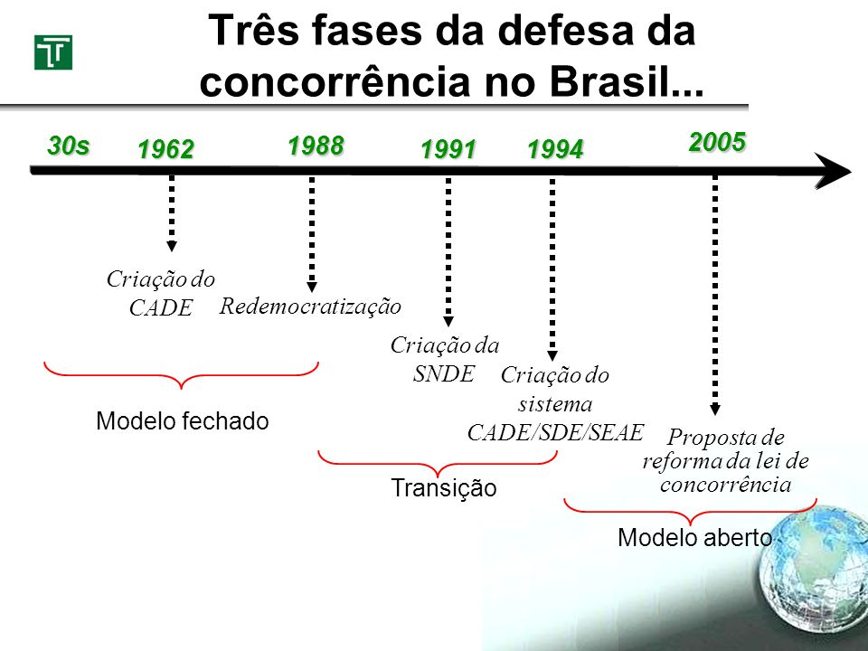 Crise bancária, concentração e competição Banking Crisis(Country=j, Time=t) = α + β1Real GDP growth + β2Terms of trade changej,t + β3Real interest ratej,t + β4Inflationj,t + β5M2/reservesj,t + β6Depreciationj,t + β7Credit Growthj,t + β8 Real DDP per captaj,t+ β9Moral Hazard Indexj,t + β10 Average concentrationj,t + β11Concentratio2j,t + β12Hj,t + εj,t