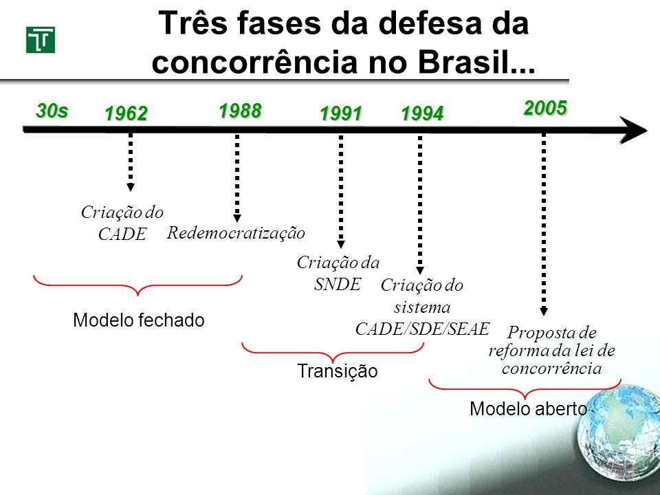 Três fases da defesa da concorrência no Brasil... Criação do CADE Criação do sistema CADE/SDE/SEAE Proposta de reforma da lei de concorrência 19621991