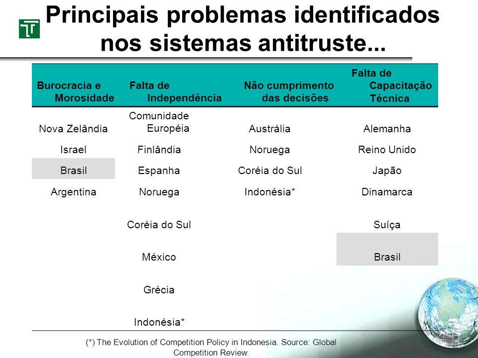 Principais problemas identificados nos sistemas antitruste... Burocracia e Morosidade Falta de Independência Não cumprimento das decisões Falta de Cap