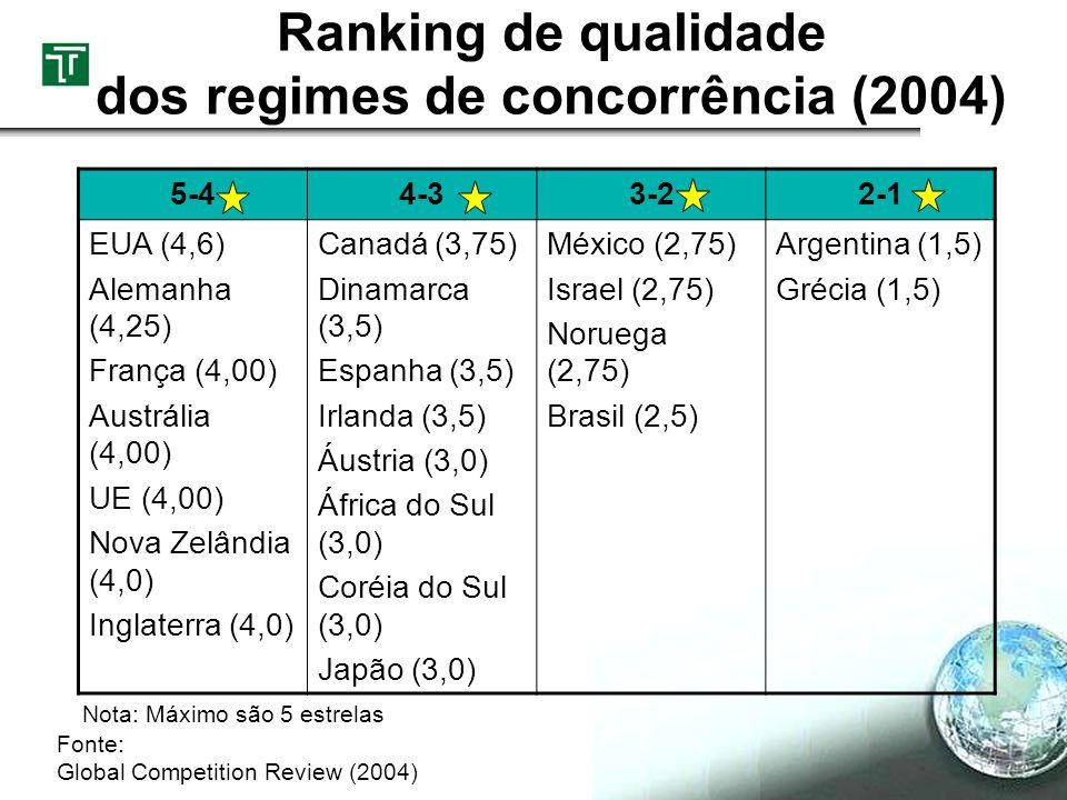 Ranking de qualidade dos regimes de concorrência (2004) 5-44-33-22-1 EUA (4,6) Alemanha (4,25) França (4,00) Austrália (4,00) UE (4,00) Nova Zelândia