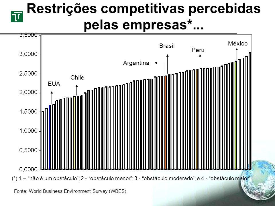 Restrições competitivas percebidas pelas empresas*... (*) 1 – não é um obstáculo; 2 - obstáculo menor; 3 - obstáculo moderado; e 4 - obstáculo maior.