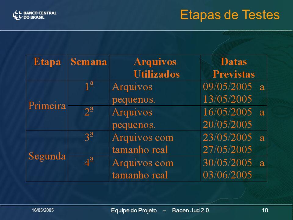 16/05/2005 10Equipe do Projeto – Bacen Jud 2.0 Etapas de Testes