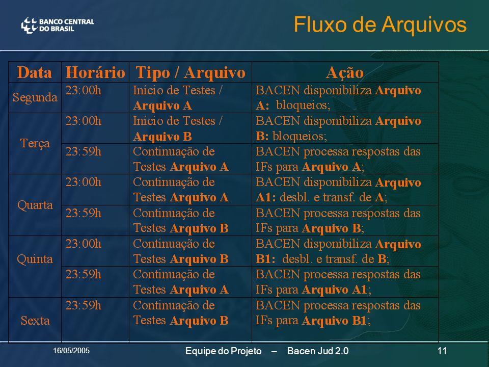 16/05/2005 11Equipe do Projeto – Bacen Jud 2.0 Fluxo de Arquivos