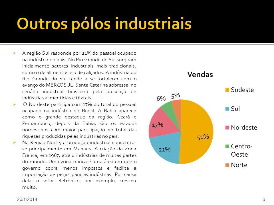 A região Sul responde por 21% do pessoal ocupado na indústria do país.