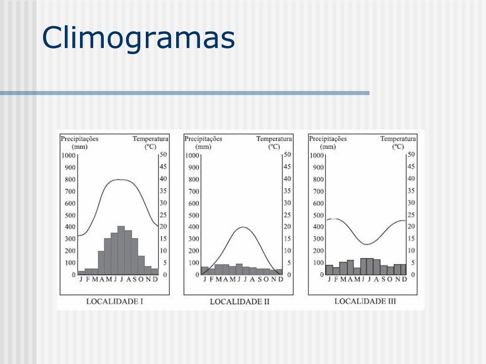 Fatores de Clima Latitude; Altitude; Massas de ar; Continentalidade/Maritimidade; Correntes Marítimas; Relevo Uso do solo.