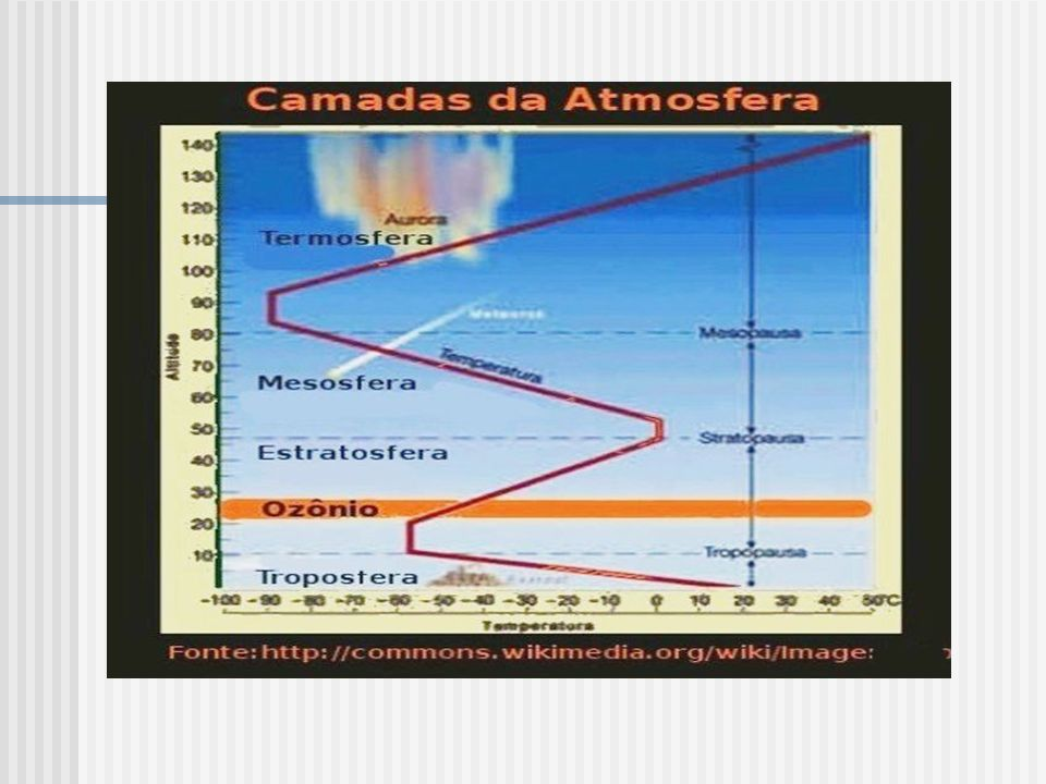 ENERGIA SOLAR A atmosfera pode absorver ou refletir a energia solar.