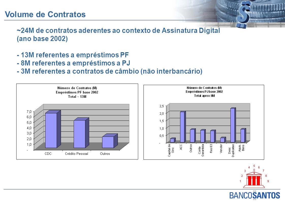 ~24M de contratos aderentes ao contexto de Assinatura Digital (ano base 2002) - 13M referentes a empréstimos PF - 8M referentes a empréstimos a PJ - 3M referentes a contratos de câmbio (não interbancário) Volume de Contratos