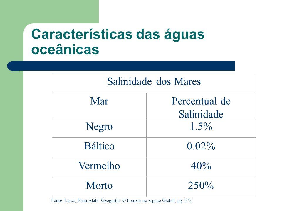 Características das águas oceânicas MÉDIA DE MINERAIS DAS ÁGUAS Tipo de Água Carbonat os SulfatosCloretos Marinhas0.2%10%8% Fluviais80%13%7% Fonte: Lu