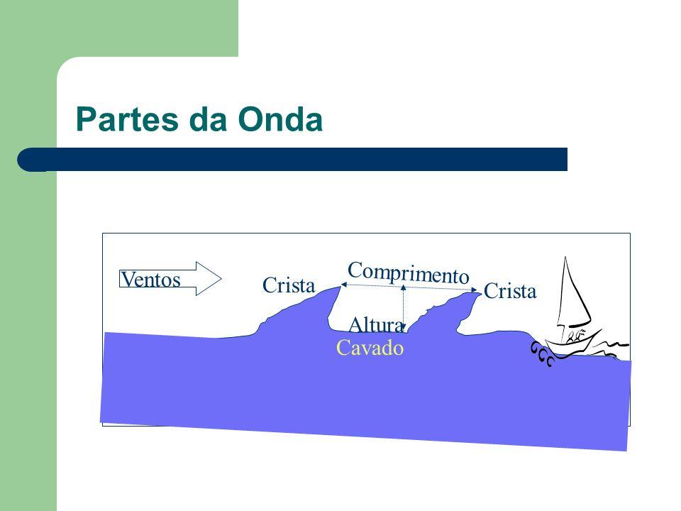 Movimentos das águas do mar Ondas ou Vagas : São movimentos superficiais produzidos pelos ventos ao tocar a superfície da água produz ondulações que,