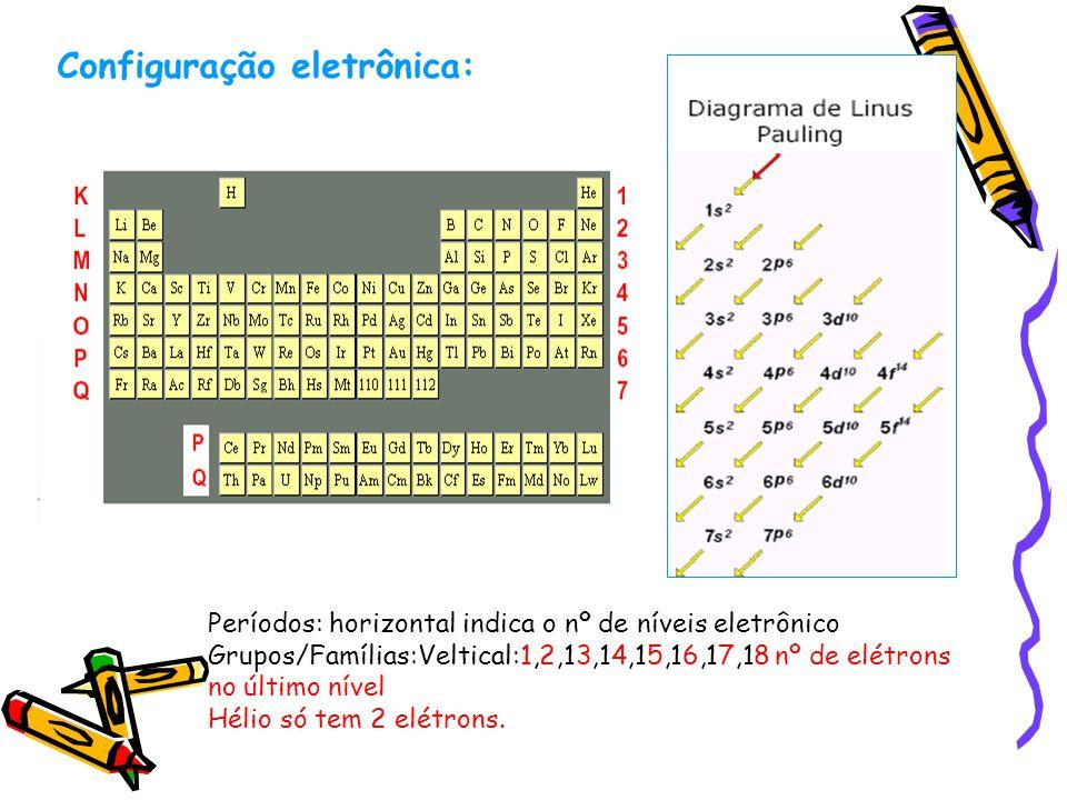 Configuração eletrônica: Períodos: horizontal indica o nº de níveis eletrônico Grupos/Famílias:Veltical:1,2,13,14,15,16,17,18 nº de elétrons no último