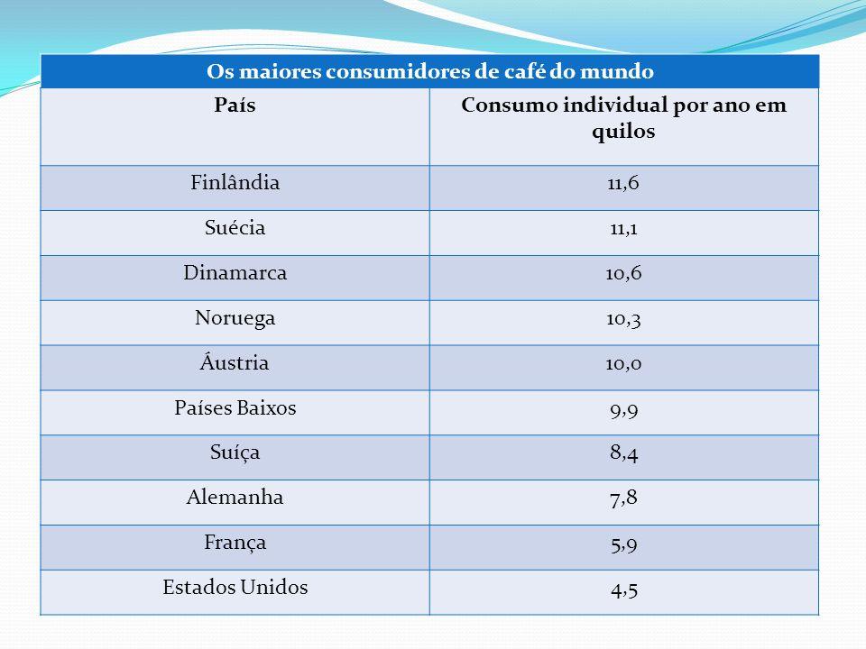 Os maiores consumidores de café do mundo PaísConsumo individual por ano em quilos Finlândia11,6 Suécia11,1 Dinamarca10,6 Noruega10,3 Áustria10,0 Paíse