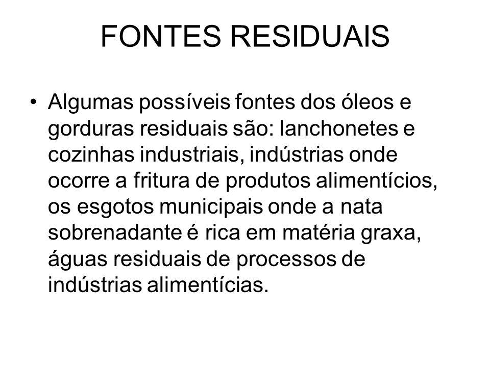 FONTES RESIDUAIS Algumas possíveis fontes dos óleos e gorduras residuais são: lanchonetes e cozinhas industriais, indústrias onde ocorre a fritura de