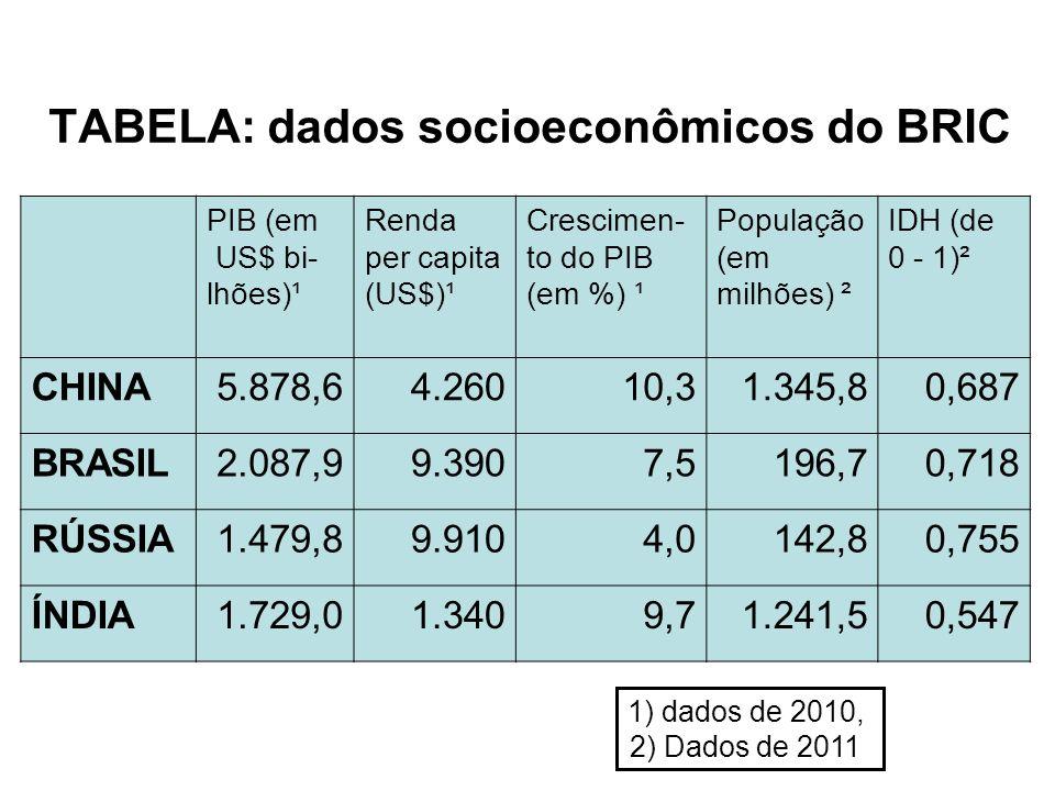 TABELA: dados socioeconômicos do BRIC PIB (em US$ bi- lhões)¹ Renda per capita (US$)¹ Crescimen- to do PIB (em %) ¹ População (em milhões) ² IDH (de 0