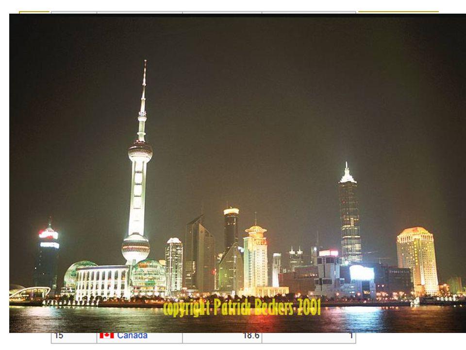 DADOS DA CHINA (2009/2010) Maior exportador mundial (2009) com US$ 1,07 trilhão no ano – Em 1997 era apenas a 16ª e em 2002 a 5ª; Maior consumidor mun