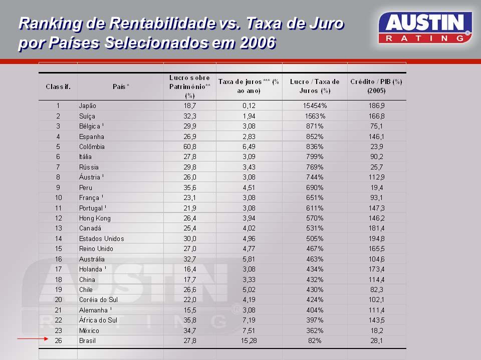 Ranking de Rentabilidade vs. Taxa de Juro por Países Selecionados em 2006