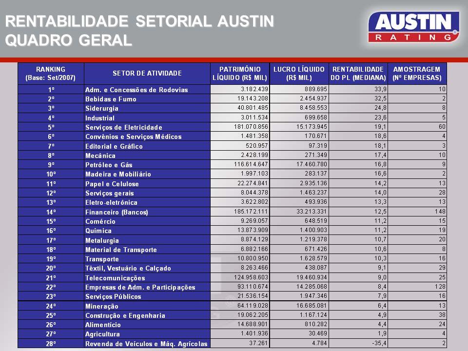 RENTABILIDADE SETORIAL AUSTIN Base: Set/2007 – MEDIANA: LL sobre PL