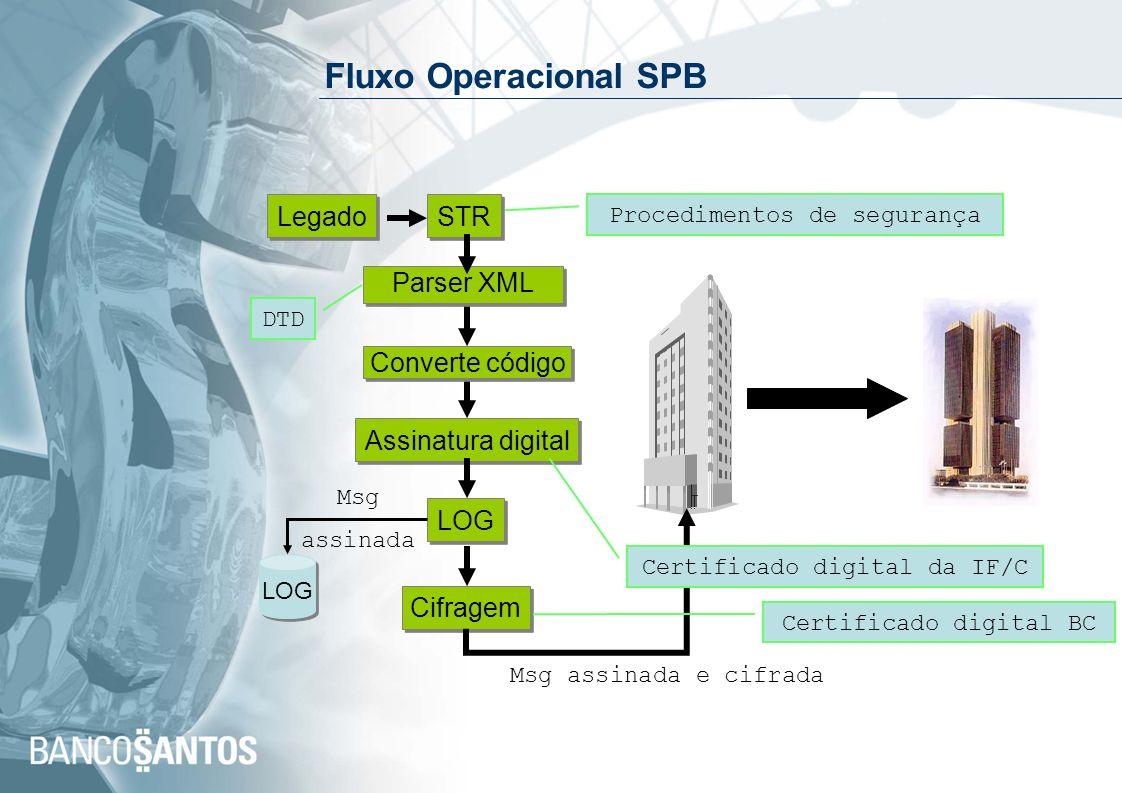 Fluxo Operacional SPB Parser XML Legado STR Assinatura digital LOG Cifragem LOG Msg assinada Msg assinada e cifrada DTD Procedimentos de segurança Cer