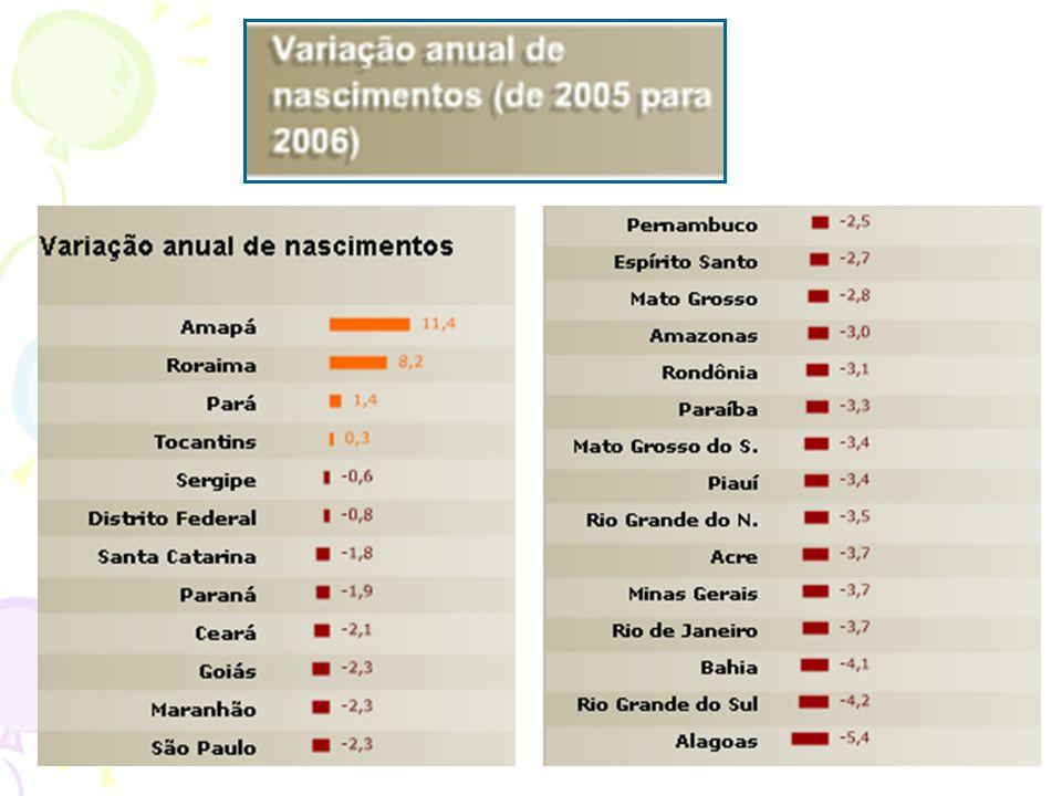 Apesar do relatório da ONU de 2007 apresentar o Brasil com um patamar elevado de IDH, ainda predomina no país uma enorme desigualdade socioeconô- mica e de desenvolvi- mento.