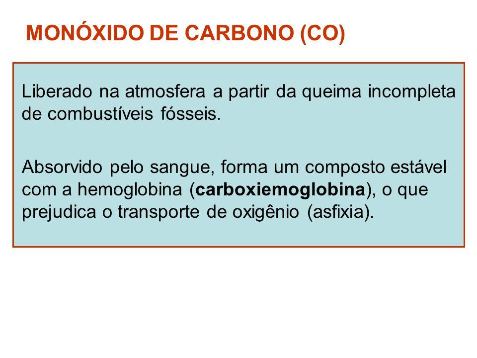 MONÓXIDO DE CARBONO (CO) Liberado na atmosfera a partir da queima incompleta de combustíveis fósseis. Absorvido pelo sangue, forma um composto estável