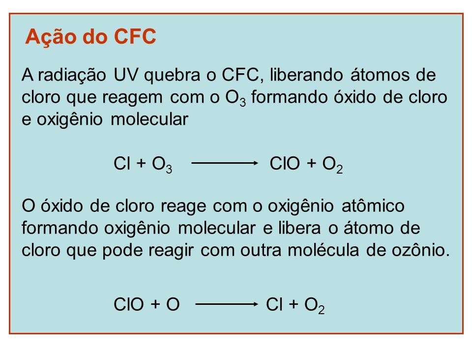 Ação do CFC O óxido de cloro reage com o oxigênio atômico formando oxigênio molecular e libera o átomo de cloro que pode reagir com outra molécula de
