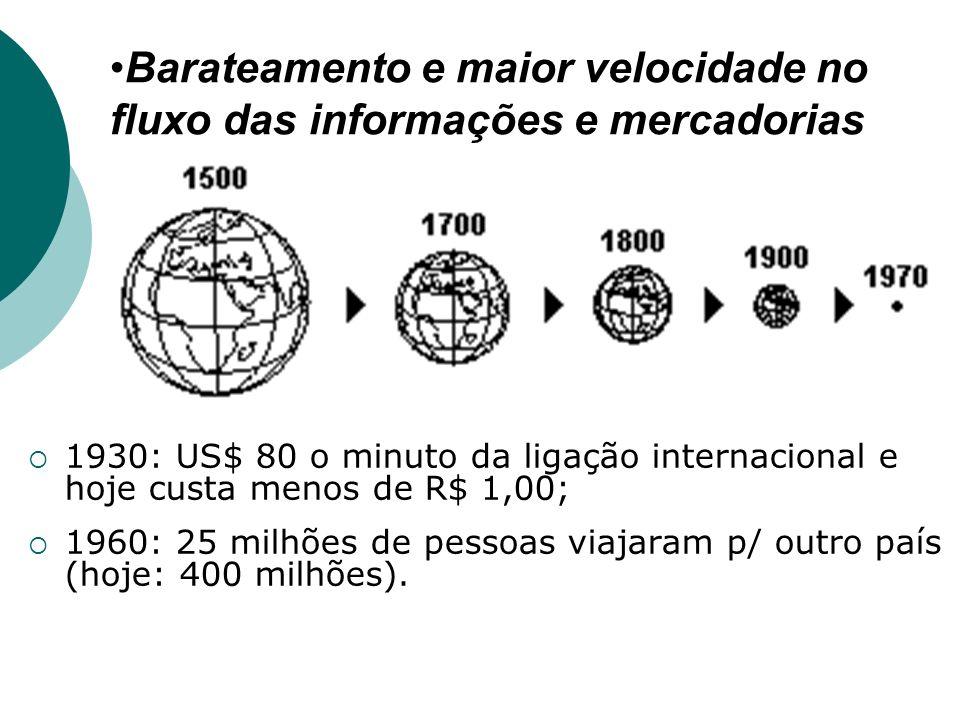Barateamento e maior velocidade no fluxo das informações e mercadorias 1930: US$ 80 o minuto da ligação internacional e hoje custa menos de R$ 1,00; 1960: 25 milhões de pessoas viajaram p/ outro país (hoje: 400 milhões).
