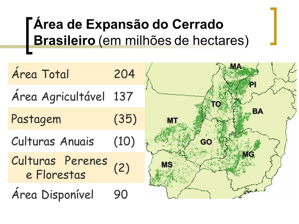 Área de Expansão do Cerrado Brasileiro (em milhões de hectares) Área Total204 Área Agricultável137 Pastagem(35) Culturas Anuais(10) Culturas Perenes e