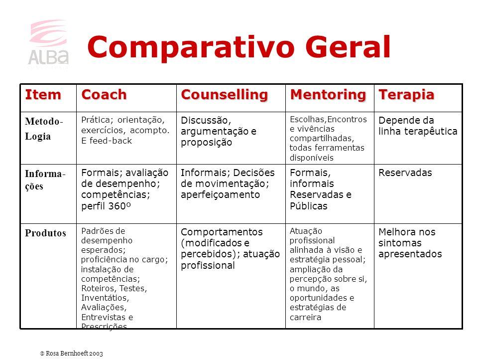Comparativo Geral Melhora nos sintomas apresentados Atuação profissional alinhada à visão e estratégia pessoal; ampliação da percepção sobre si, o mun