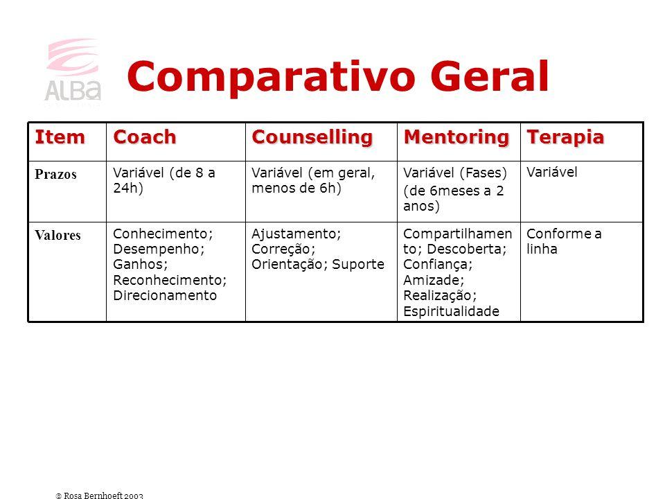 Comparativo Geral Conforme a linha Compartilhamen to; Descoberta; Confiança; Amizade; Realização; Espiritualidade Ajustamento; Correção; Orientação; S