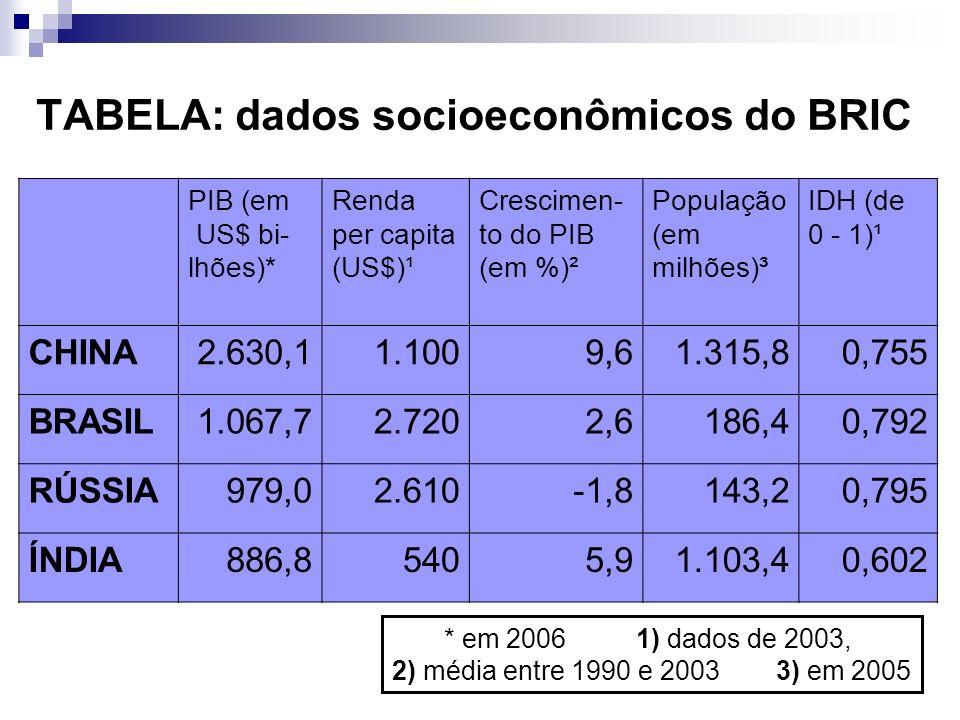 TABELA: dados socioeconômicos do BRIC PIB (em US$ bi- lhões)* Renda per capita (US$)¹ Crescimen- to do PIB (em %)² População (em milhões)³ IDH (de 0 -