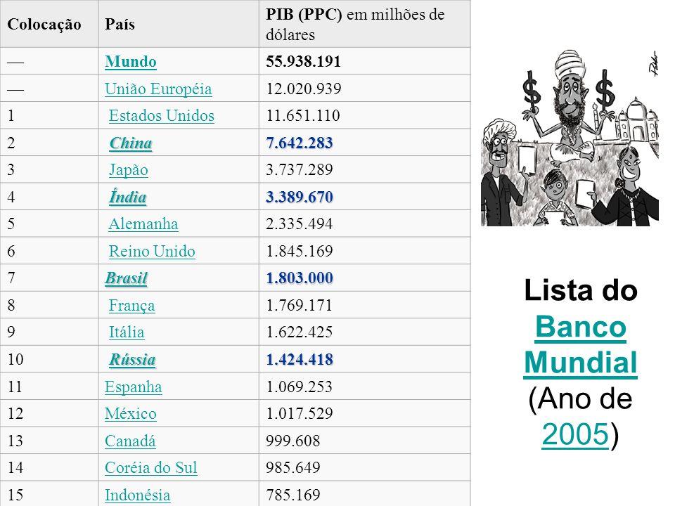 Lista do Banco Mundial (Ano de 2005) Banco Mundial 2005 ColocaçãoPaís PIB (PPC) em milhões de dólares Mundo55.938.191 União Européia12.020.939 1 Estad