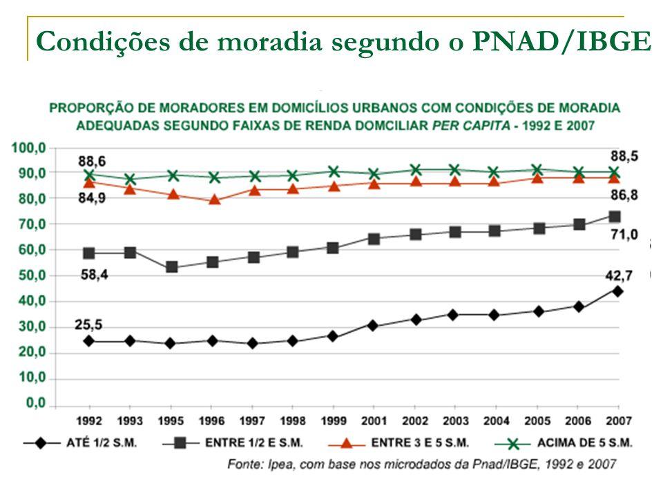 Condições de moradia segundo o PNAD/IBGE